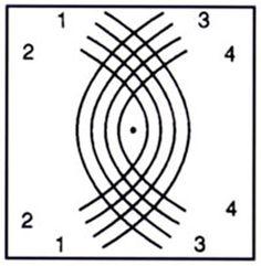PUNTO MILANO O ARAÑA PUNTO ENTERO  Antes de empezar dar tres vueltas a las patas.  Haciendo cruce- vuelta- cruce, trabajar los siguientes bolillos:  1 con 3 - 1 con 4  2 con 3 - 2 con 4,  poner alfiler  2 con 4 - 2 con 3  1 con 4 -1 con 3