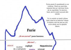 Furia emotie iceberg Parenting, Chart, Childcare, Raising Kids, Parents, Natural Parenting