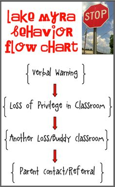 Poster of classroom-managed behavior consequences