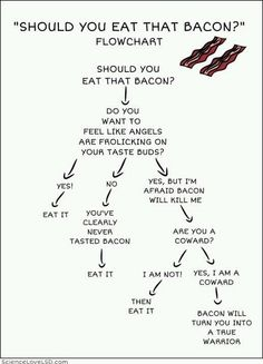 Should You Eat That Bacon?