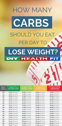 Low carbohydrate diets are common for weight loss, but how many carbs can you eat and still lose weight? The Institute of Medicine suggests a minimum requirement of 130 gm of carbohydrates per day. This amount per day is needed for the brain because the central nervous system (CNS) uses only carbohydrates for fuel. When […]