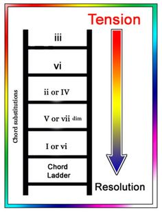 Learn Guitar Chord progressions and how they work. Here you will find easy explanations of guitar progressions and a beginner guitar chord chart with easy to read chord progressions for guitar.