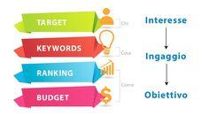 TARGET RANKING KEYWORDS BUDGET Interesse Ingaggio Obiettivo Chi Cosa Come