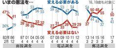 憲法改正の賛否の推移 - Yahoo!ニュース(朝日新聞デジタル)