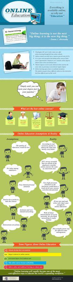 Lo que necesitas saber sobre la educación online #infografia #infographic #education