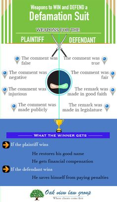 If your reputation has been badly damaged due to slander or libel, then there are several grounds to file a defamation suit. On the contrary, if someone has filed a defamation suit against you, then you need to use all kinds of weapons to defend yourself. Otherwise, you've to pay a heavy penalty to the plaintiff. Check out this infographic and find out the weapons available to both the plaintiff and defendant.