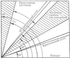 диаграмма углы подъема лестницы