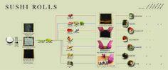 How to Make Sushi Rolls / Como hacer un Sushi    #infografía #infographics