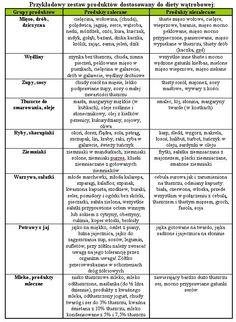 Dieta wątrobowa i usuwanie toksyn – super przepisy na zdrową wątrobę!. Uroda i Zdrowie - serwis nie tylko dla kobiet! Food And Drink, Foodies, Recipes, Diet, Ripped Recipes, Cooking Recipes, Medical Prescription
