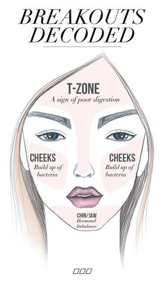 What are your breakouts telling you? #lornajane