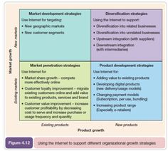 Ansoff Growth Strategy Matrix Model - pinned by www.competia.com