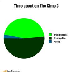 Actually mines more like of that pie chart as the house. I spend WAAAY more time on the houses than making (or playing) the sims.<<I kinda have default sim design I use, so I do the same Sims Memes, Funny Memes, Hilarious, Sims Humor, The Sims, Sims 1, I Laughed, Nerdy, Haha