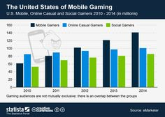 Infographic: The United States of Mobile Gaming | Statista
