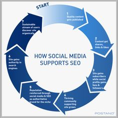 6 Ways Social Media Affects Content #Marketing and #SEO