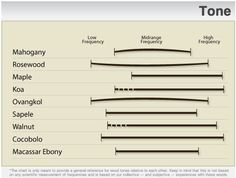 Tonewood Profile Charts - Topic