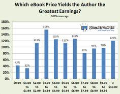 Smashwords: New Smashwords Survey Helps Authors Sell More eBooks