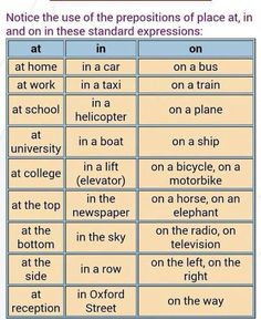 เรียนภาษาอังกฤษ ความรู้ภาษาอังกฤษ ทำอย่างไรให้เก่งอังกฤษ Lingo Think in English!! :): ศัพท์ภาษาอังกฤษน่ารู้ At - In - On