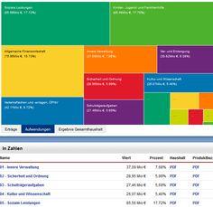 Nur noch bis zum 28.Juni: Abstimmen über die Vorschläge zum Darmstädter Haushalt http://neunmalsechs.blogsport.eu/2013/buergerhaushalt-darmstadt/