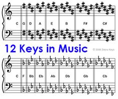 how to find the key of a song online