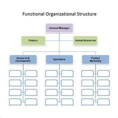 Retail Organizational Chart  Organizational Chart