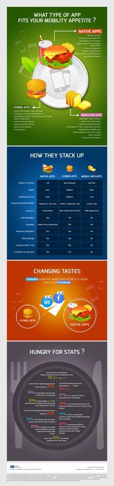The plethora of app development choices http://mlabs.boston-technology.com/hs-fs/hub/311347/file-604738366-png/BTC_Offers/Infographics/Native_vs_Hybrid_vs_Mobile_Web_Apps.png?utm_campaign=Jan+2014+-+Mobile+App+Development&utm_source=hs_email&utm_medium=email&utm_content=12443318&_hsenc=p2ANqtz-_Fr_srqeGiMQa8W0PfQ7LQ0zj2X0GZ8kOfp3fUKq6qRnQpD3NbQ4ShXhk8X-jFVN-oJ8R3rG4cLnw9jEl4C8yl6L_NIA&_hsmi=12443318