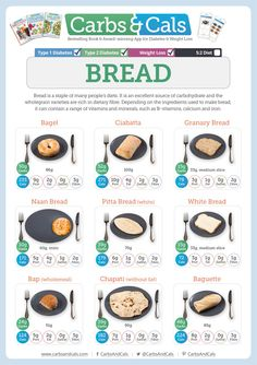 Diabetic Recipes, Indian Food Recipes, Calorie Chart, Different Types Of Bread, No Bread Diet, Food Portions, Types Of Diabetes, Portion Control, Few Ingredients