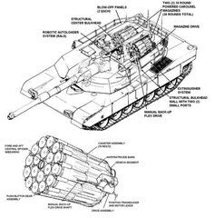 Prototype autoloader for Abrams tank. Re-use the same ammunition storage of normally-loaded Abrams, and without any reduction in ammunition capacity (the and newer variants can carry only 36 shells compared to the 40 shell-capacity of older variants). Army Vehicles, Armored Vehicles, M1 Abrams, Military Armor, Defence Force, Science Fiction, Battle Tank, World Of Tanks, Military Equipment