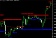 Unstoppable forex profit indicator download