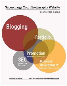 Photography Website Marketing Focus