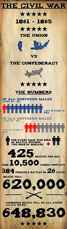 U.S. Civil War infographic poster.