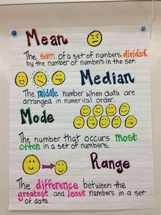 Math Charts, Math Anchor Charts, Math For Kids, Fun Math, Math Help, Math Resources, Math Activities, School Resources, Sixth Grade Math