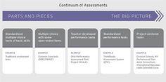 A New Era for Student Assessment | Edutopia