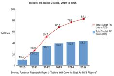 Tablet sales will eclipse laptop sales by 2015