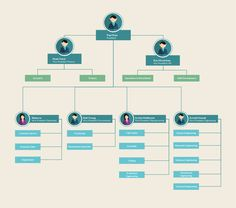 88 Best Organizational Chart Templates Images In 2019 Diagram