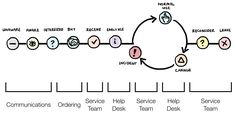 Understanding the Lifecycle of Service Experiences – Practical Service Design