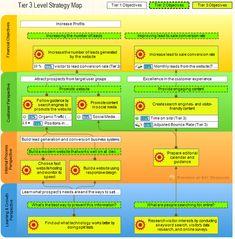 Tier 3 Strategy Map. Balanced Scorecard Cascading Example.