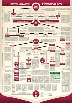 Family Tree of Aadam and Hawa - Bildung Allah Islam, Islam Quran, Prophets In Islam, Islam Facts, Prophet Muhammad, Islamic Quotes, Islamic Art, Somali, Ramadan