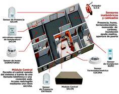 oficina seguridad electrónica - Cerca amb Google
