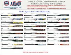 Softball Pitch Speed Chart  Anything Softball Related
