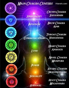 Energy Chaka Centers...as they open, balance and align we are more able to become a human BE-ing the Light.