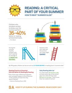 Summer Slide Infograph from the Arizona Governor's Office of Education Summer Reading Lists, Kids Reading, Parent Resources, Reading Resources, Success Academy, Summer Slide, Reading Quotes, Reading Challenge, Reading Comprehension