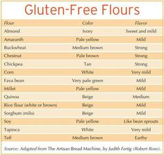 Gluten free flours- Awesome list...now if I could just find a few more of these locally