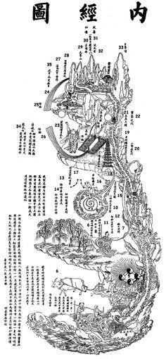 The Nèijīng Tú (內经图), or Chart of the Inner Landscape.