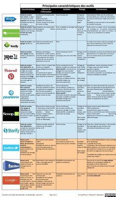 principales-caractéristiques-des-outils | E-Learning-Inclusivo (Mashup) | Scoop.it