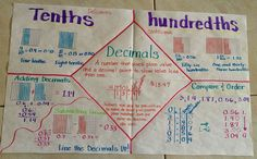 Here's a great anchor chart on decimals.