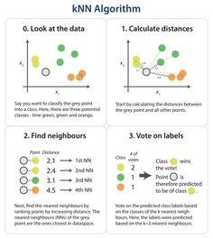 k-nearest neighbor algorithm using Python – Data Science Central