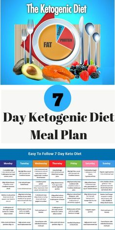 Here we are going to suggest you a widely known 7 day diet plan which is ketogenic and acts amazing on your well-being.