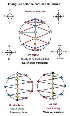 Trigramme, Hexagramme, Ennéagramme 8f4640c16a2eb74c41b0cc7e1e253c8a