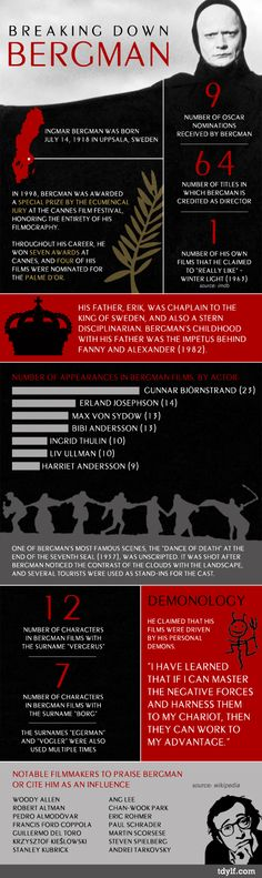 #Infografia | Breaking Down Bergman