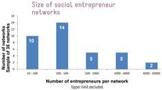 demographics show the constant progress of social entrepreneurship